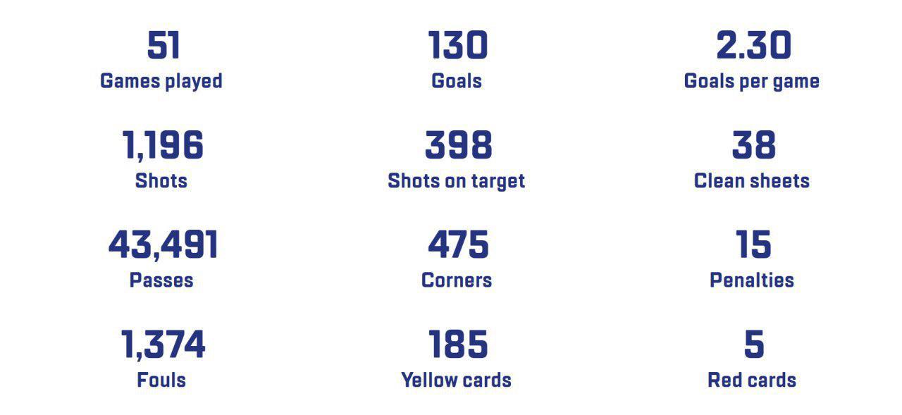 پایان تیتر: آمارجام ملتهای آسیا2019